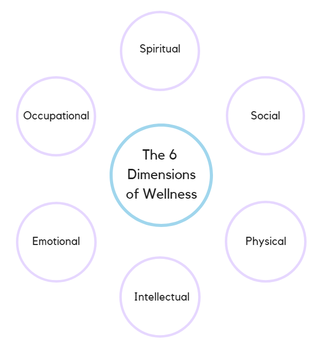 The 6 Dimensions of Wellness